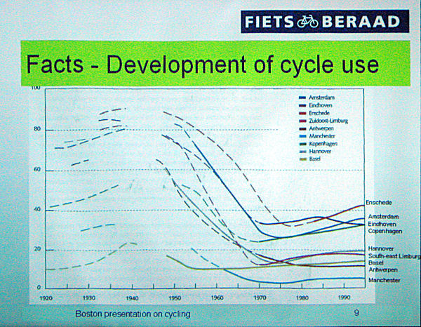 Pyöräilyn kulkutapaosuudet laskivat dramaattisesti 50-luvulta lähtien kaikissa Euroopan kaupungeissa. Hollannissa ja Tanskassa negatiivinen kehityskulku katkaistiin jo 70-luvulla, monissa muissa kaupungeissa pyöräilyn renesanssi on vasta nyt käynnistymässä.