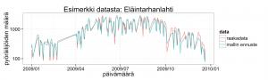 Kuva 5: Esimerkki alkuperäisestä pyöräilymäärädatasta ja tilastollisen mallin antamasta ennusteesta.