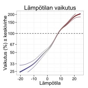 Kuva 1: Mallin antama estimaatti lämpötilan vaikutukselle pyöräilymääriin. Tilastollinen malli antaa estimaatille myös epävarmuuden, jota kuvataan ohuemmilla viivoilla. Lisätietoa mallista artikkelin lopussa.
