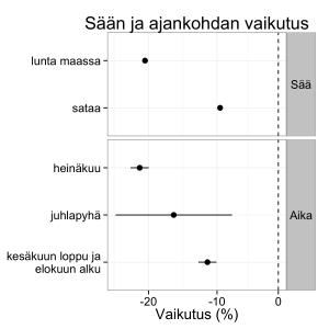 Kuva 2: Mallin antamat estimaatit sään ja ajankohdan vaikutuksista pyöräilymääriin. Viivat kuvaavat epävarmuutta. Useampi tekijä voi vaikuttaa samaan aikaan. Esim. heinäkuussa (-20%) sataa (-10%), on yhteisvaikutus n. -28% (1 - 0,8 * 0,9 = 0,28).