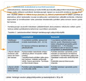 Yllätyin Otaniementien katusuunnitelmaa tutkiessani, että kun Espoo käyttää HSL:n laatureittimäärityksiä, niin niiden mukaan kaupunkimaisilla alueilla laatureitti tehdään erillisenä tasoeroteltuna pyörätienä. Tähän saakka espoolainen laatureitti on tarkoittanut noppakivieroteltua jk+pp:tä, jollaisia on rakennettu vasta Kaitaantielle.