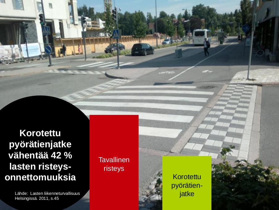 korotettu pyörätienjatke parantaa turvallisuutta