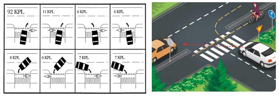 oikealle kääntyvä autoilija tarkkailee vasemmalta tulevia autoja ja unohtaa oikealta tulevan pyörän